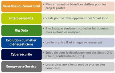 Compte rendu de la conférence IEEE Power ... - Actu-SmartGrids | Smart Grid, réseaux intelligents | Scoop.it