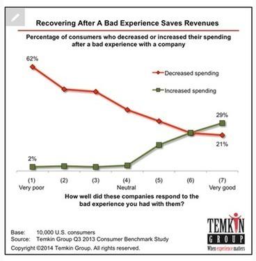 Quel est l'impact d'une mauvaise expérience client sur votre activité ? | Satisfaction et fidélité clients | Marketing des Services | Scoop.it