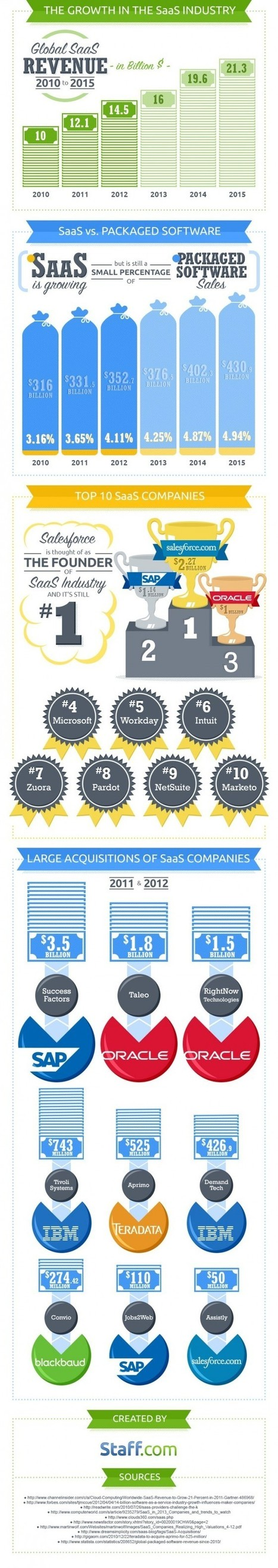 The State of SaaS   All about Visualization & Storytelling   Scoop.it