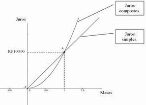 Portal do Professor - Juros Simples e Compostos e as convenções linear e exponencial | Aulas no Portal do Professor | Scoop.it
