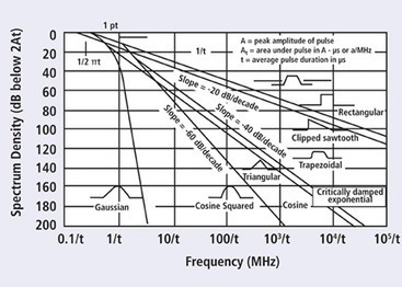 The Basic Principles of Shielding | Electromagnetic Compatibility | Scoop.it