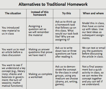 Alternatives To Homework: A Chart For Teachers | iGeneration - 21st Century Education | Scoop.it