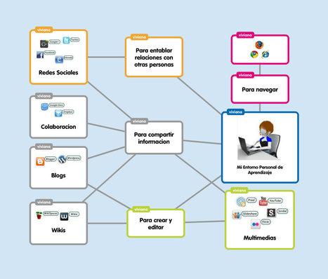 Popplet - Aplicación en la nube que permite, de forma gráfica, estructurar y organizar tus ideas.   Entorno Personal de Aprendizaje   Scoop.it