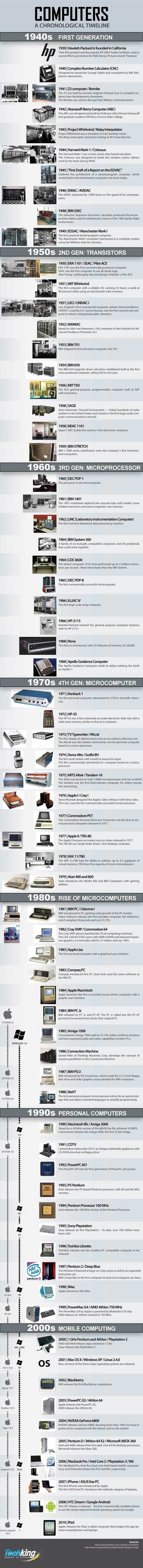 Computers : A Chronological Timeline | Infographics | Scoop.it