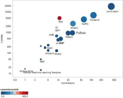 Top 20 Python Machine Learning Open Source Projects | Analytics, Big Data, and Data Science | Scoop.it