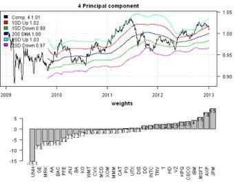 More Principal Components Fun | Quantitative Finance | Scoop.it