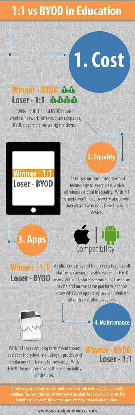 [Infographic] 1:1 vs BYOD in Education - EdTechReview™ (ETR) | iPads in the languages classroom | Scoop.it
