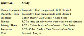 PICO - Evidence-Based Practice - LibGuides at Duke University Medical Center | Evidence Based Medicine | Scoop.it