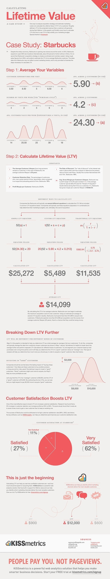 How Much Are Your Customers Worth? #Infographic | Denver CO Small Business and Entrepreneur Information Center | Scoop.it
