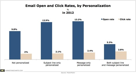 Open, Click Rates Seen Higher for Personalized Emails - MarketingCharts | #TheMarketingAutomationAlert | email marketing | Scoop.it