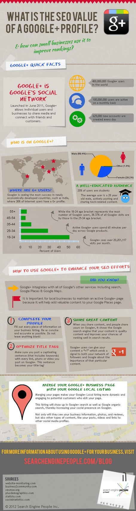 The SEO Value of a Google+ Profile or Page [INFOGRAPHIC] | Wiki_Universe | Scoop.it