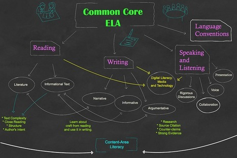 Visually Mapping out the Common Core ELA   EDP 203   Scoop.it