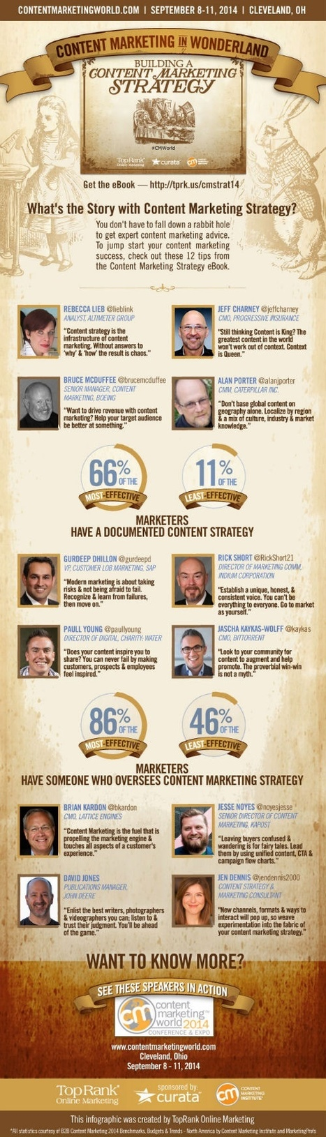 Content Marketing Strategy Infographic – 12 Tips from SAP, Boeing, CAT, Progressive, John Deere | MarketingHits | Scoop.it