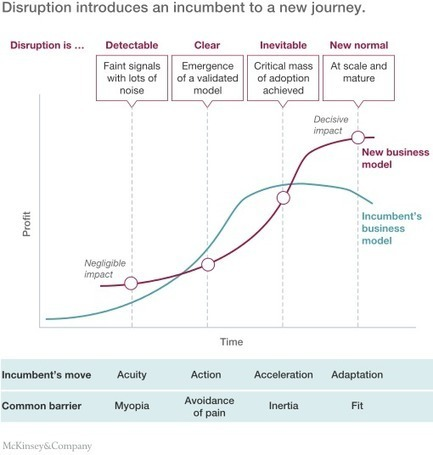 An incumbent's guide to digital disruption | McKinsey & Company | Web & Media | Scoop.it