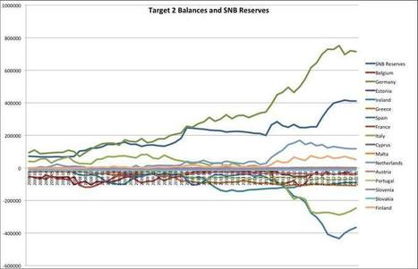 Target2 and SNB Currency Reserves. It is All the Same Concept - SNBCHF.COM | Swiss National Bank | Scoop.it
