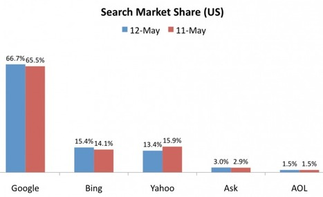 Search Market Share: Google Up, Bing Flat, Yahoo Hits New Low | SEO Tips, Advice, Help | Scoop.it