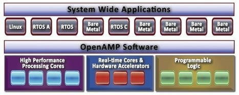 OpenAMP Open Source Framework Provides the Glue between Linux, RTOS, and Bare Metal Apps in Heterogeneous SoCs | Embedded Systems News | Scoop.it