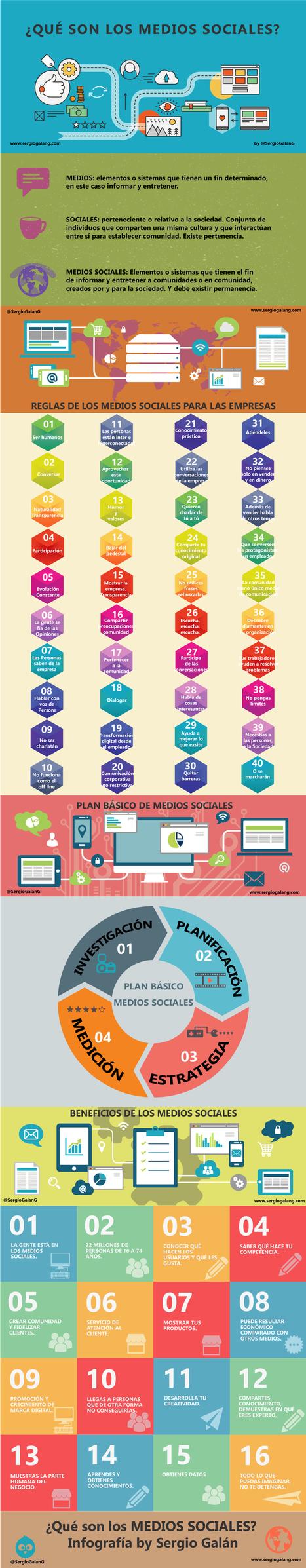 Qué son los Medios Sociales #infografia #infographic #socialmedia | MediosSociales | Scoop.it