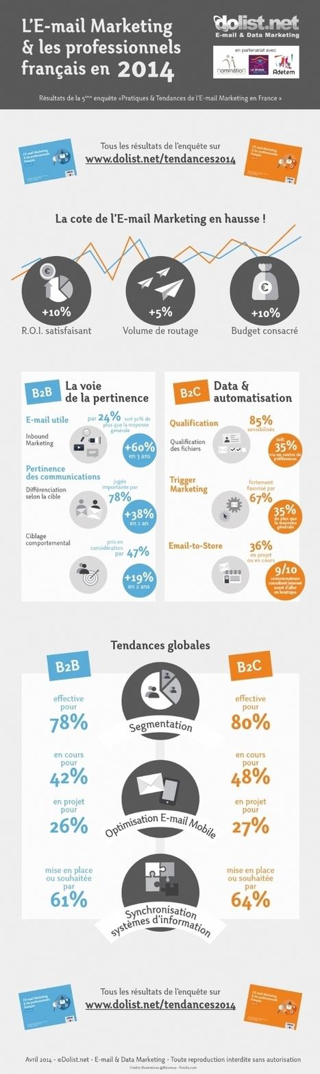 Pratiques & Tendances de l'e-mail marketing en France | Développement commercial et marketing | Scoop.it