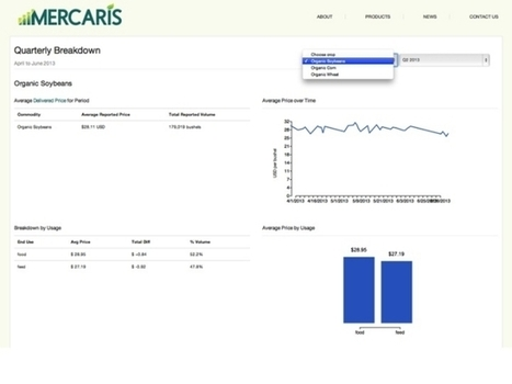 Mercaris Launches Organic & Non-GMO Commodities Market Data Service - Forbes | Plant Based Transitions | Scoop.it