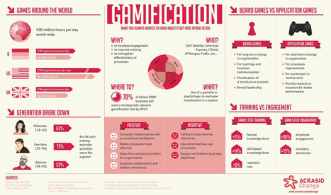 Gamification: The Savior Of Employee Productivity | Education and Games | Scoop.it