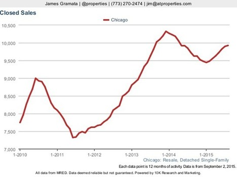 Resale Market Beginning to Recover from Peak Sales in Dec 2013   Chicago Housing Market News Reports   Scoop.it