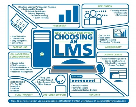 What To Look For When Choosing an LMS Infographic   Learning & Mind & Brain   Scoop.it