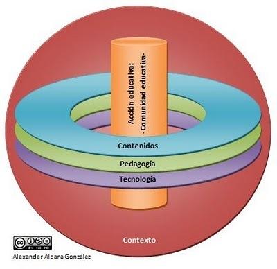 Educación y Virtualidad: Imperativo pedagógico con TIC. Eppur si muove   TIC&TAC   Scoop.it