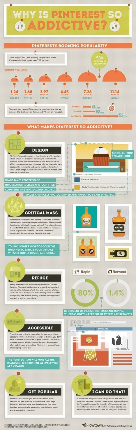 Why Is Pinterest So Addictive? [INFOGRAPHIC] | Social media and education | Scoop.it