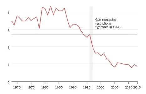In Debate Over Gun Control, Australia Presents Stark Example | Government for the People | Scoop.it