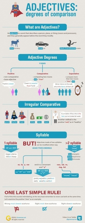 Adjectives: degrees of comparison [infographic] | Grammar Newsletter - English Grammar Newsletter | JEUX ANGLAIS GRATUIT COLLEGE 4ème 3ème | Scoop.it