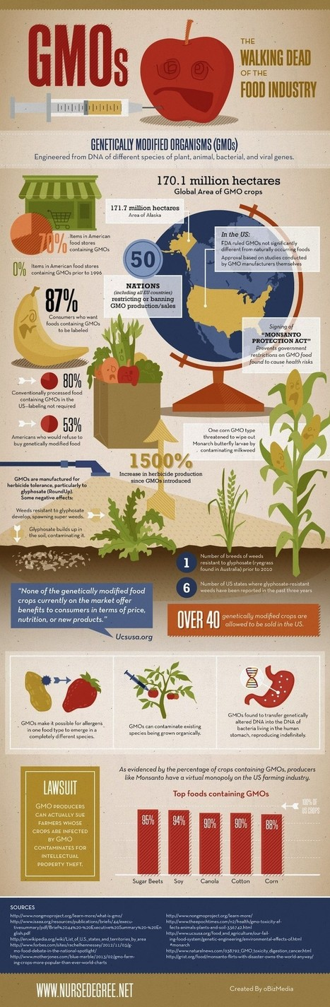 A Reminder That GMOs Are Terrible (Infographic) | Fitness and asskickery | Scoop.it