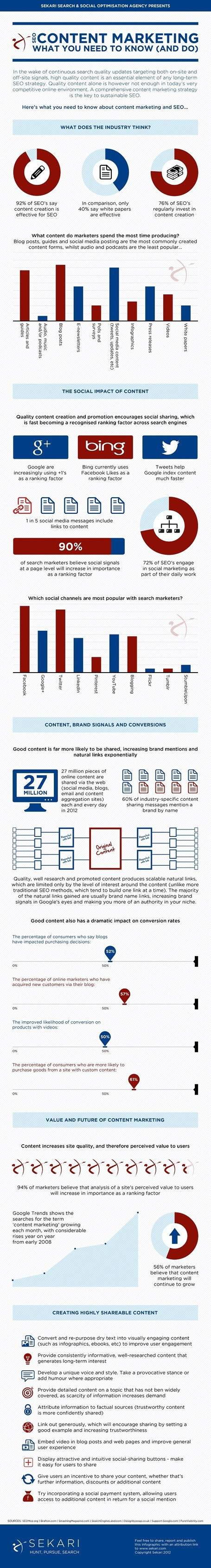 The Importance of Content Marketing When Building SEO Strategies [Infographic] | digitalassetman | Scoop.it