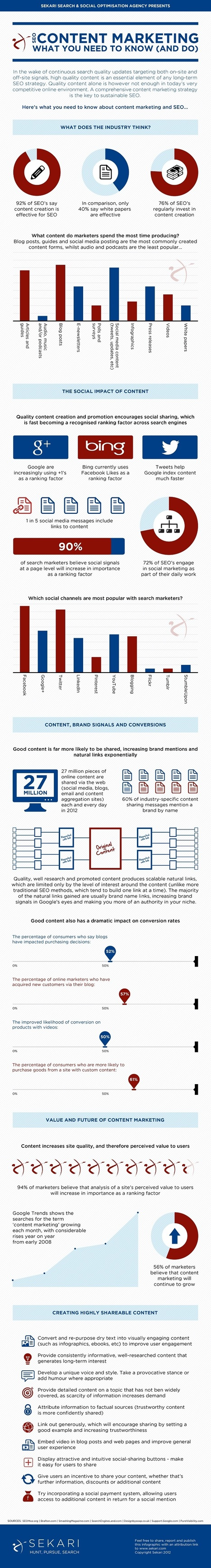 The Importance of Content Marketing When Building SEO Strategies [Infographic] | Digital SMBs | Scoop.it