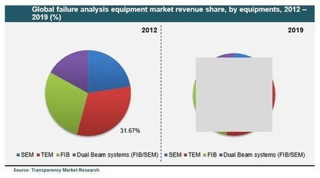 Failure Analysis Equipment Market - Global Industry Analysis, Size, Share, Growth, Trends and Forecast, 2012 - 2019 - Failure Analysis Equipment Industry Overview, Market Segmentation Report, Leade... | Transparenc Market Research | Scoop.it