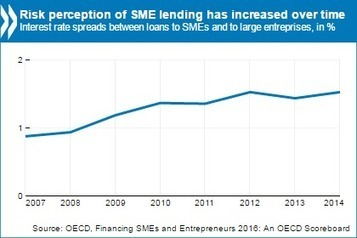 Lending to SMEs and entrepreneurs is improving, but more diverse forms of financing are needed - OECD   The Innovation Economy   Scoop.it