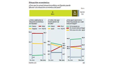 El 85% coincide: la crisis política afectará a la economía | Pensamiento social | Scoop.it