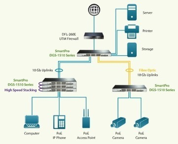 D-Link Solutions – Wireless Network Solutions | NECALL | Business Phone System | Scoop.it