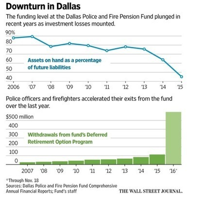 Dallas on Verge of Bankruptcy Due to Pensions; Just a Matter of Time (For Dallas, Houston, LA, Oakland, Chicago, etc) | MishTalk | Financial Markets, Economy | Scoop.it