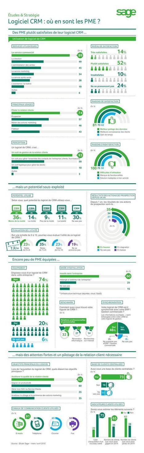 Des PME satisfaites de leur CRM, mais qui l'exploitent mal - cloud-guru | marketing automation | Scoop.it