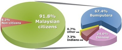Distribution of population of Malaysia by ethnic group | Year 6 Geography: Peoples and cultures of Malaysia | Scoop.it