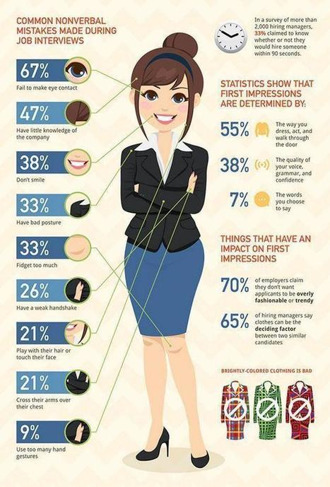 Common nonverbal mistakes made during a job interview | Sales Effectiveness | Scoop.it