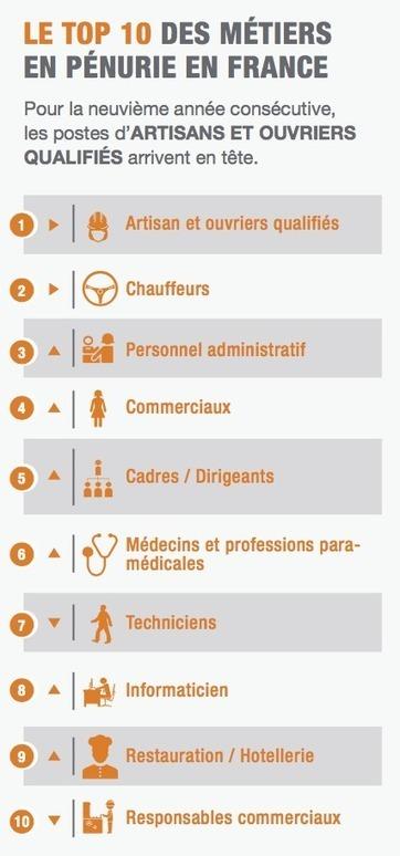 Pénurie de talents 2015 : près d'un tiers des entreprises concernées par les difficultés de recrutement en France | Marque employeur, marketing RH et management | Scoop.it