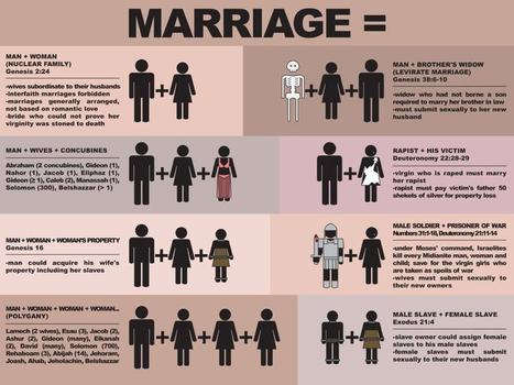 The Top 8 Ways To Be 'Traditionally Married' According To The Bible | Coffee Party Feminists | Scoop.it