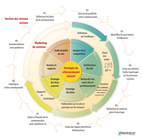 Infographie - les étapes du marketing web | Noiesis Coworking Sophia-Antipolis | Scoop.it