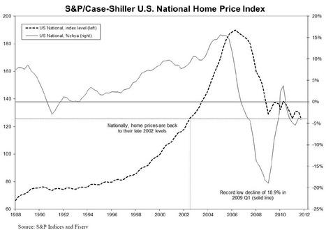 Case Shiller: What Housing Bottom?   Quantitative Finance   Scoop.it