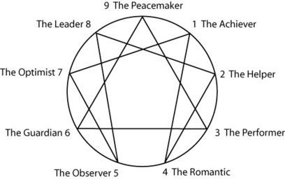 Tools for Self-Discovery: the Enneagram | Emotional Sobriety ... | Enneagram | Scoop.it