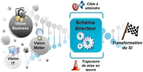 Schéma directeur IT | SI&Num | Scoop.it