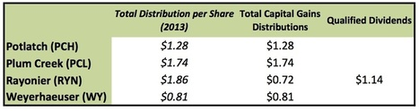 Tax Treatment of 2013 Timber REIT Dividends | Timberland Investment | Scoop.it