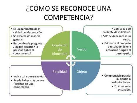 4 Aspectos Importantes para Reconocer una Competencia | Infografía | Recull diari | Scoop.it